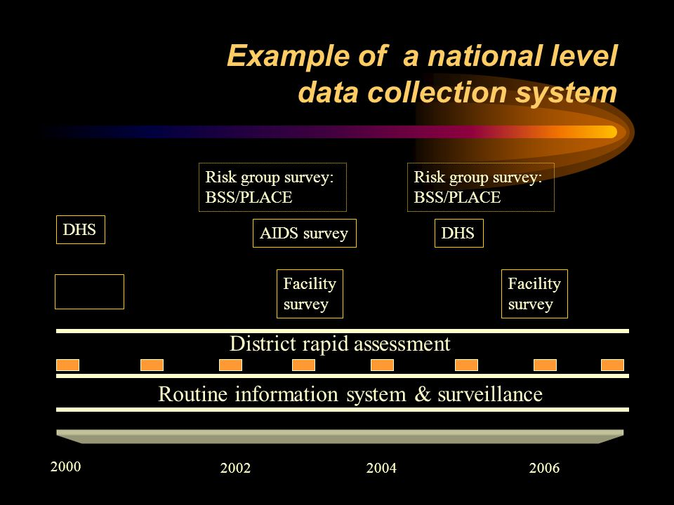 Example of a national level data collection system 2000 200220042006 Routine information system & surveillance Facility survey Facility survey DHS AIDS survey Risk group survey: BSS/PLACE Risk group survey: BSS/PLACE District rapid assessment