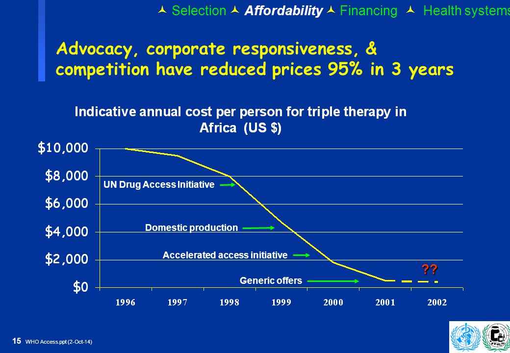 15 WHO Access.ppt (2-Oct-14) UN Drug Access Initiative Domestic production Accelerated access initiative Generic offers Advocacy, corporate responsiveness, & competition have reduced prices 95% in 3 years .