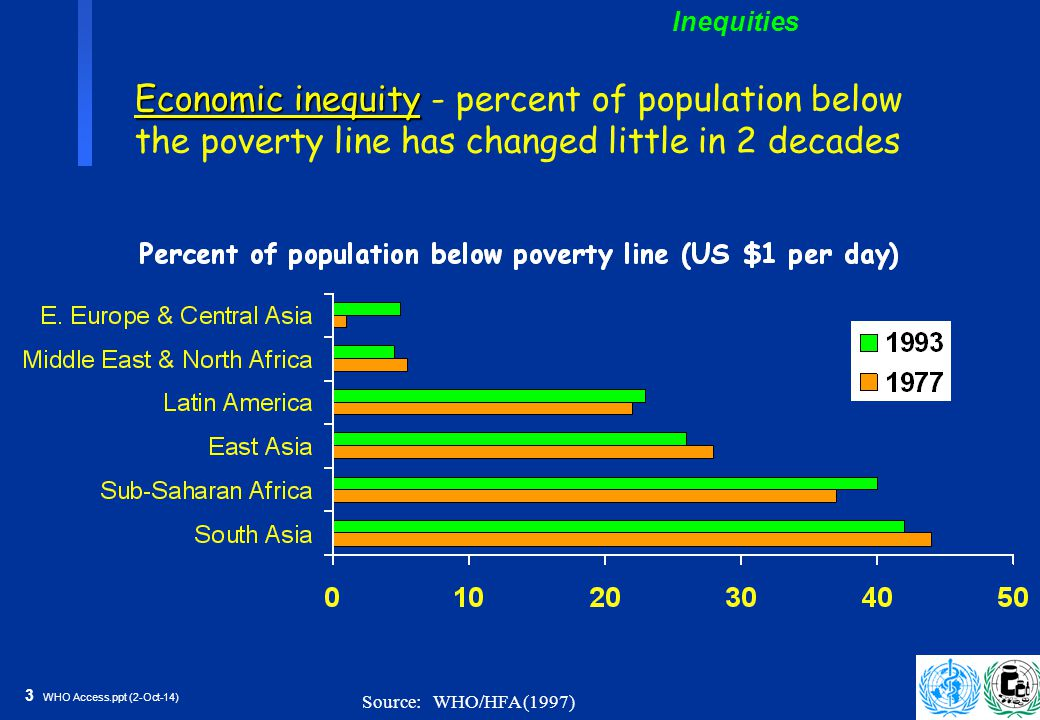 3 WHO Access.ppt (2-Oct-14) Economic inequity Economic inequity - percent of population below the poverty line has changed little in 2 decades Inequities Source: WHO/HFA (1997)