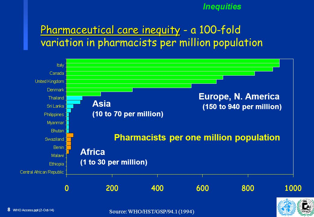 9 WHO Access.ppt (2-Oct-14) Access inequity Access inequity - financing, delivery, and other constraints still limit access to essential medicines 1/3 of world's population lacks regular access 320 million in Africa have <50% Problem worsens with economic pressures Source: WHO/DAP (1998) Percentage of population with regular access to essential medicines (1997) 1 = <50% (36) 2 = 50-80% (68) 3 = 80-95% (33) 4 = >95% (41) 5 = No data available (1) Inequities
