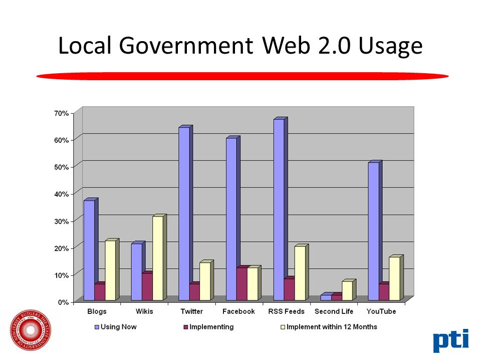 Local Government Web 2.0 Usage