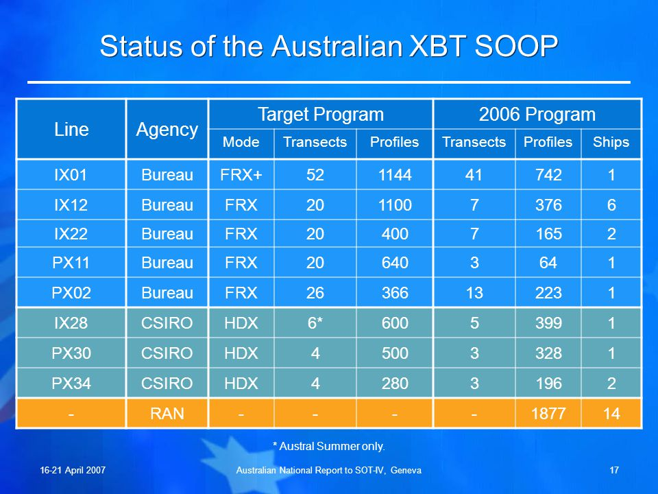 16-21 April 2007Australian National Report to SOT-IV, Geneva16 Australian XBT SOOP (cont) National Coordination: »Annual National SOOP Coordination Panel (NSCP) meetings involving the Bureau, CSIRO, RAN, DODC and JAFOOS; and »Bi-monthly UOT meetings involving the Bureau and JAFOOS.