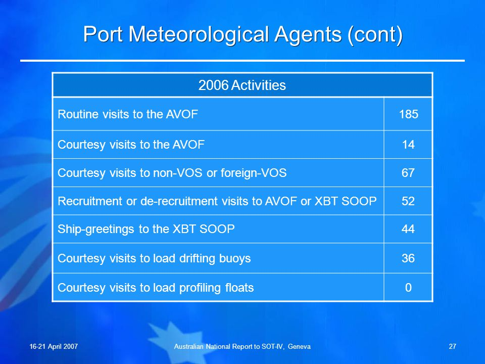 16-21 April 2007Australian National Report to SOT-IV, Geneva26 Port Meteorological Agents (cont) 22 (2) Distribution of AVOF and (XBT) ships at 31 Dec 2006 3 3 1 18 (4) 25 (1) 1 6