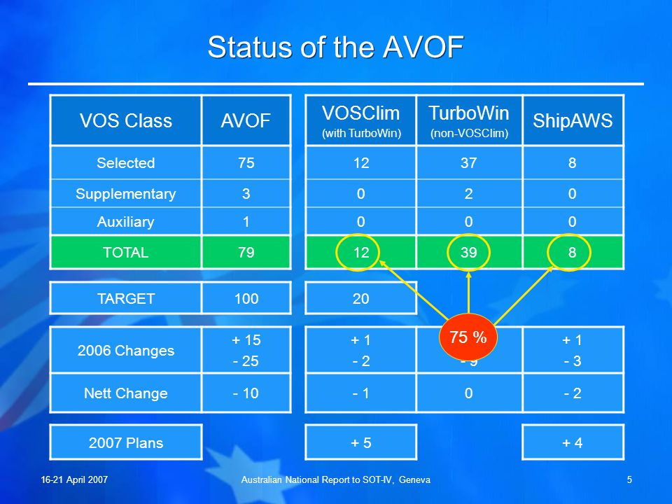 16-21 April 2007Australian National Report to SOT-IV, Geneva5 Status of the AVOF VOS ClassAVOF VOSClim (with TurboWin) TurboWin (non-VOSClim) ShipAWS Selected7512378 Supplementary3020 Auxiliary1000 TOTAL7912398 TARGET10020 2006 Changes + 15 - 25 + 1 - 2 + 9 - 9 + 1 - 3 Nett Change- 10- 10- 2 75 % (as at 31 Dec 2006) 2007 Plans+ 5+ 4