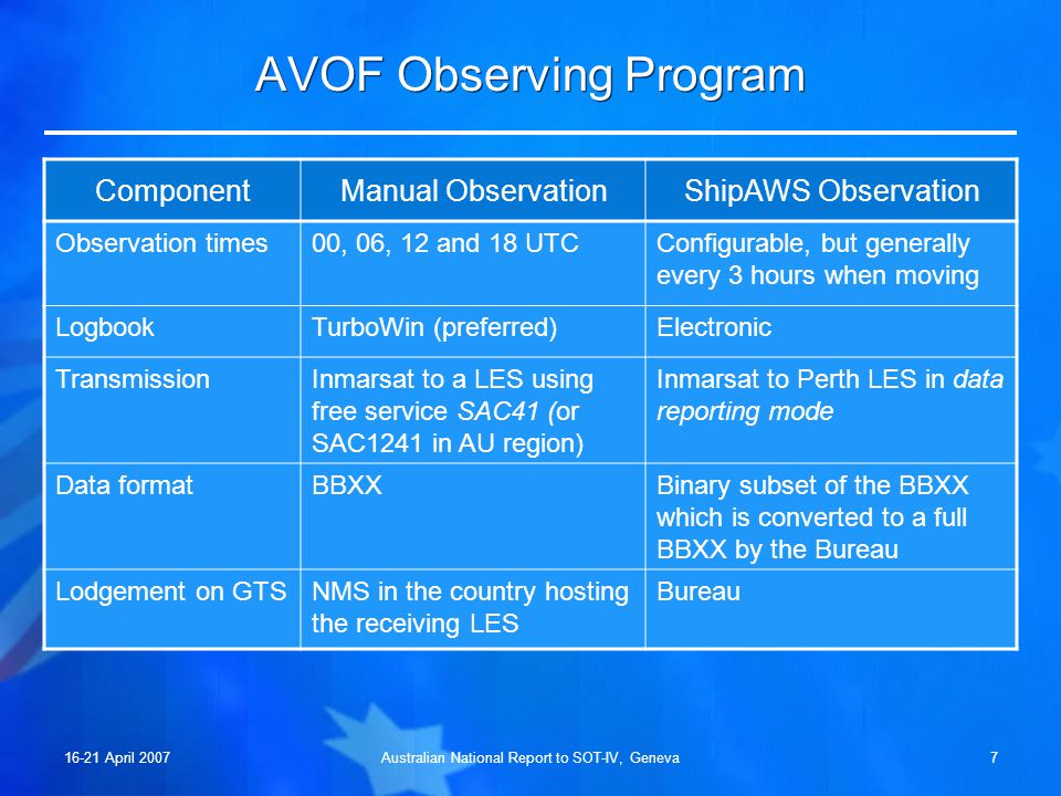 16-21 April 2007Australian National Report to SOT-IV, Geneva7 AVOF Observing Program ComponentManual ObservationShipAWS Observation Observation times00, 06, 12 and 18 UTCConfigurable, but generally every 3 hours when moving LogbookTurboWin (preferred)Electronic TransmissionInmarsat to a LES using free service SAC41 (or SAC1241 in AU region) Inmarsat to Perth LES in data reporting mode Data formatBBXXBinary subset of the BBXX which is converted to a full BBXX by the Bureau Lodgement on GTSNMS in the country hosting the receiving LES Bureau