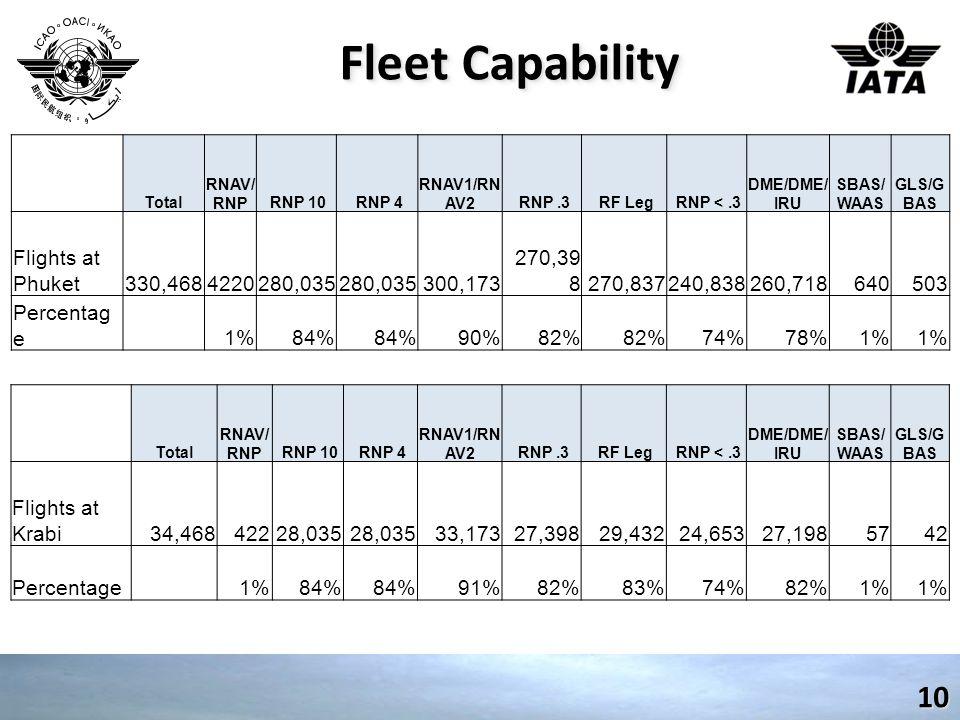 Fleet Capability 10 Total RNAV/ RNP RNP 10 RNP 4 RNAV1/RN AV2 RNP.3 RF Leg RNP <.3 DME/DME/ IRU SBAS/ WAAS GLS/G BAS Flights at Phuket330,4684220280,035 300,173 270,39 8270,837240,838260,718640503 Percentag e 1%84% 90%82% 74%78%1% Total RNAV/ RNP RNP 10 RNP 4 RNAV1/RN AV2 RNP.3 RF Leg RNP <.3 DME/DME/ IRU SBAS/ WAAS GLS/G BAS Flights at Krabi34,46842228,035 33,17327,39829,43224,65327,1985742 Percentage 1%84% 91%82%83%74%82%1%