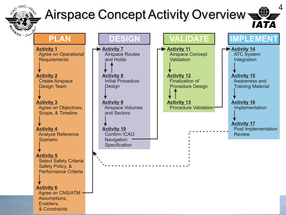 4 Airspace Concept Activity Overview