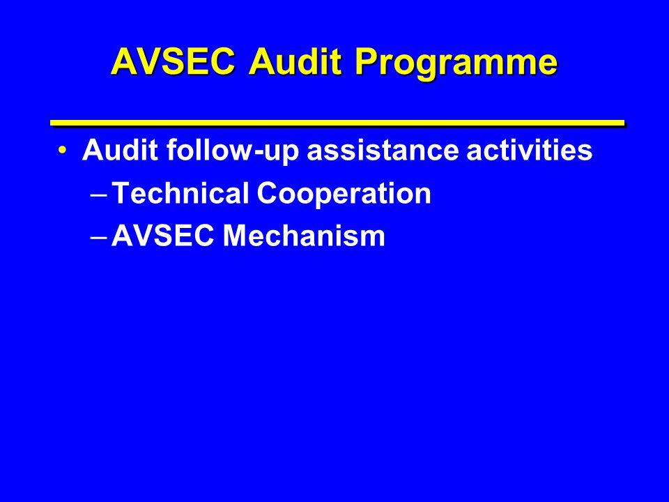 AVSEC Audit Programme Audit follow-up assistance activities –Technical Cooperation –AVSEC Mechanism