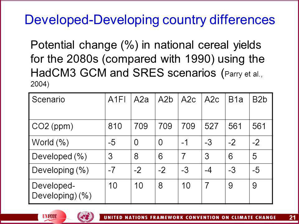 21 Developed-Developing country differences ScenarioA1FIA2aA2bA2c B1aB2b CO2 (ppm) World (%) Developed (%) Developing (%) Developed- Developing) (%) Potential change (%) in national cereal yields for the 2080s (compared with 1990) using the HadCM3 GCM and SRES scenarios ( Parry et al., 2004)