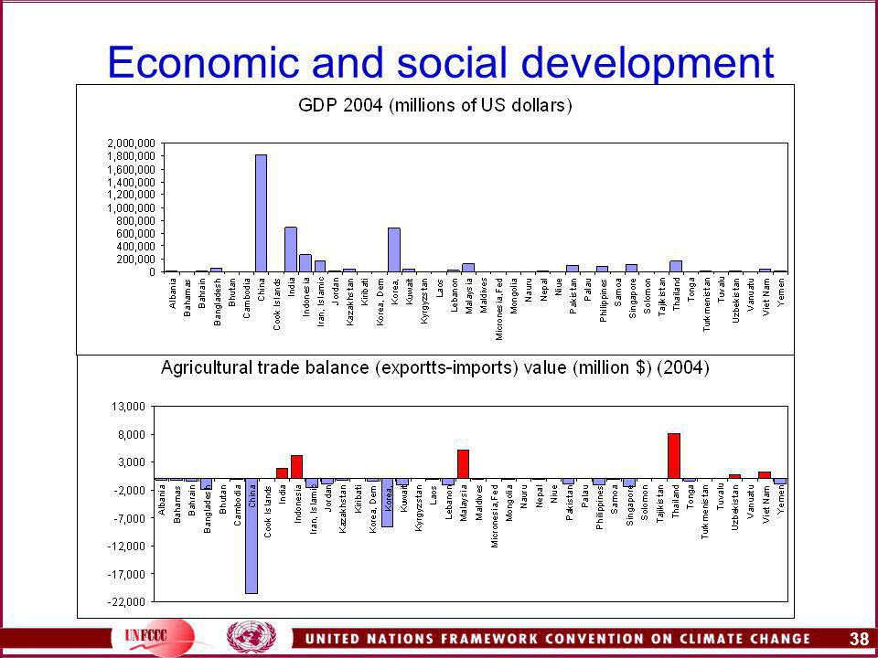 38 Economic and social development