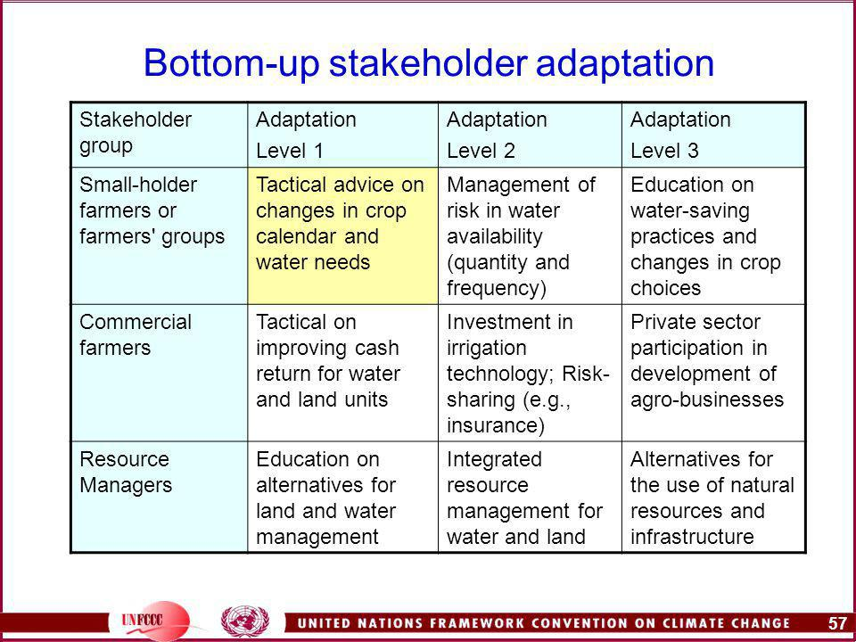 57 Bottom-up stakeholder adaptation Stakeholder group Adaptation Level 1 Adaptation Level 2 Adaptation Level 3 Small-holder farmers or farmers groups Tactical advice on changes in crop calendar and water needs Management of risk in water availability (quantity and frequency) Education on water-saving practices and changes in crop choices Commercial farmers Tactical on improving cash return for water and land units Investment in irrigation technology; Risk- sharing (e.g., insurance) Private sector participation in development of agro-businesses Resource Managers Education on alternatives for land and water management Integrated resource management for water and land Alternatives for the use of natural resources and infrastructure