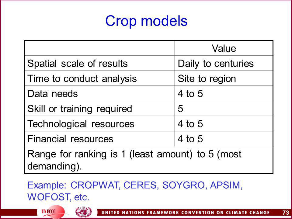 73 Crop models Value Spatial scale of resultsDaily to centuries Time to conduct analysisSite to region Data needs4 to 5 Skill or training required5 Technological resources4 to 5 Financial resources4 to 5 Range for ranking is 1 (least amount) to 5 (most demanding).