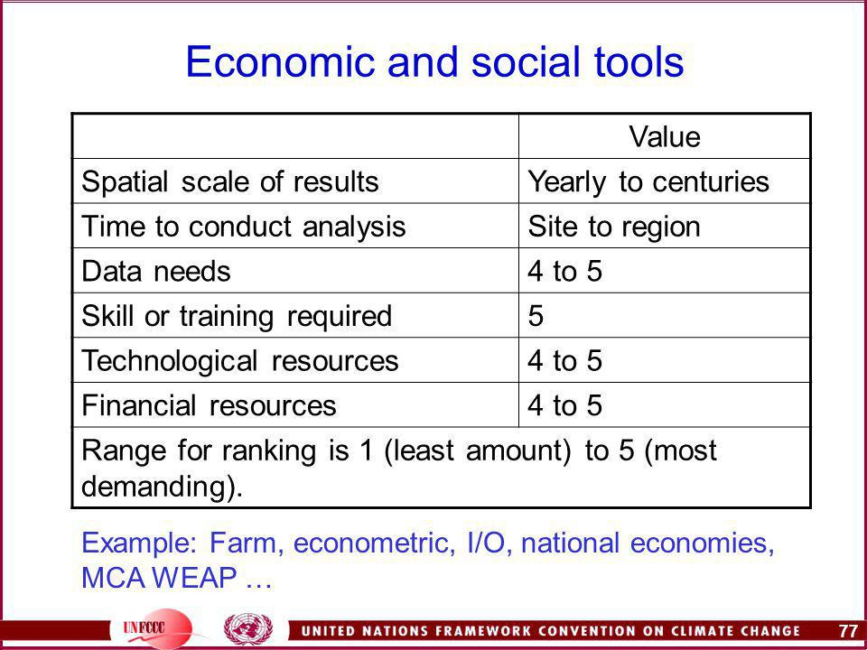 77 Economic and social tools Value Spatial scale of resultsYearly to centuries Time to conduct analysisSite to region Data needs4 to 5 Skill or training required5 Technological resources4 to 5 Financial resources4 to 5 Range for ranking is 1 (least amount) to 5 (most demanding).