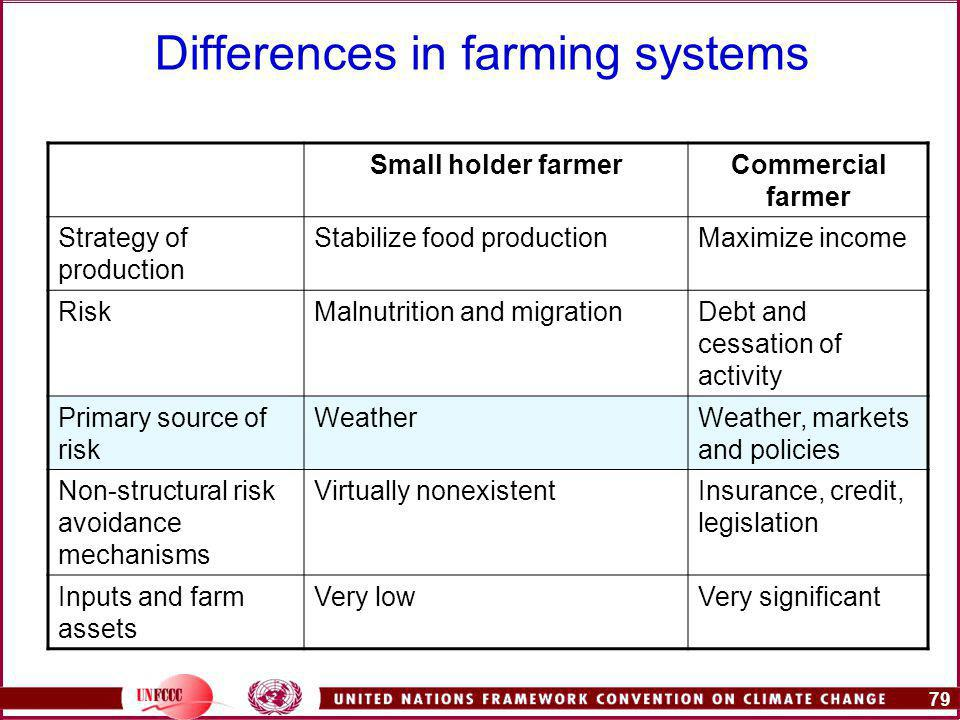 79 Differences in farming systems Small holder farmerCommercial farmer Strategy of production Stabilize food productionMaximize income RiskMalnutrition and migrationDebt and cessation of activity Primary source of risk WeatherWeather, markets and policies Non-structural risk avoidance mechanisms Virtually nonexistentInsurance, credit, legislation Inputs and farm assets Very lowVery significant