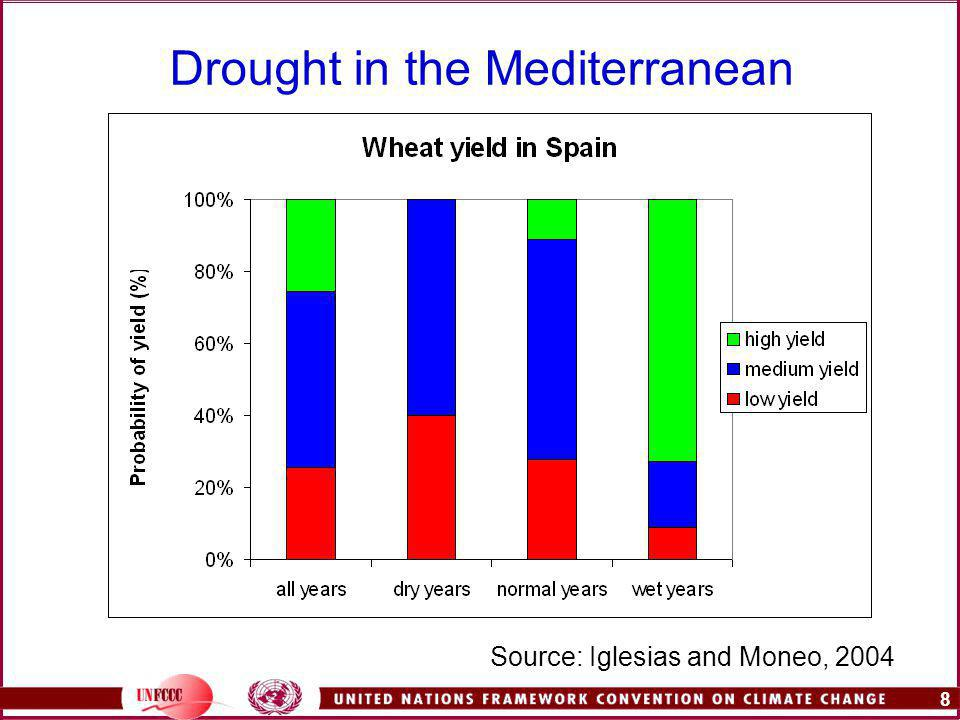 8 Drought in the Mediterranean Source: Iglesias and Moneo, 2004