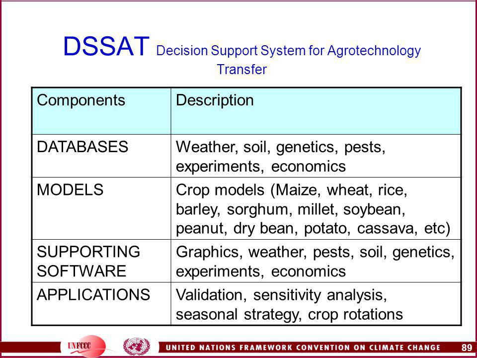 89 DSSAT Decision Support System for Agrotechnology Transfer ComponentsDescription DATABASESWeather, soil, genetics, pests, experiments, economics MODELSCrop models (Maize, wheat, rice, barley, sorghum, millet, soybean, peanut, dry bean, potato, cassava, etc) SUPPORTING SOFTWARE Graphics, weather, pests, soil, genetics, experiments, economics APPLICATIONSValidation, sensitivity analysis, seasonal strategy, crop rotations