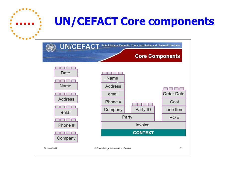 UN/CEFACT Core components