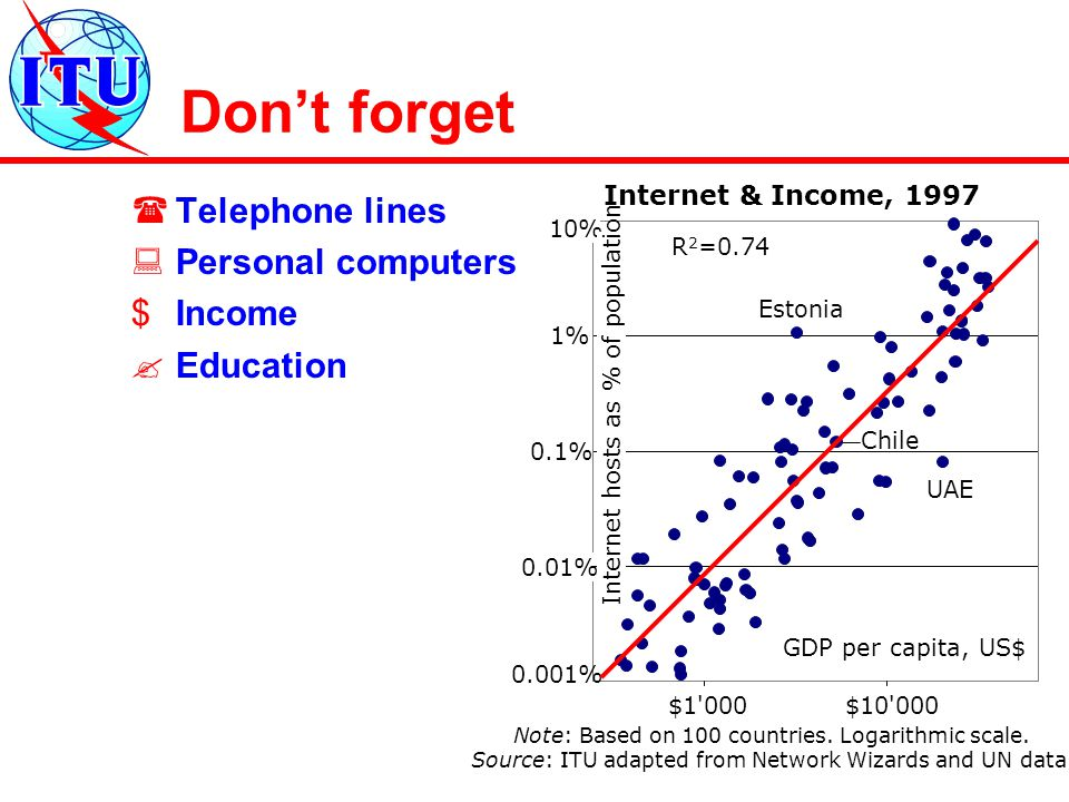Don't forget  Telephone lines  Personal computers $Income  Education 0.001% 0.01% 0.1% 1% 10% $1 000$10 000 R 2 =0.74 Estonia UAE Chile Internet hosts as % of population GDP per capita, US$ Internet & Income, 1997 Note: Based on 100 countries.
