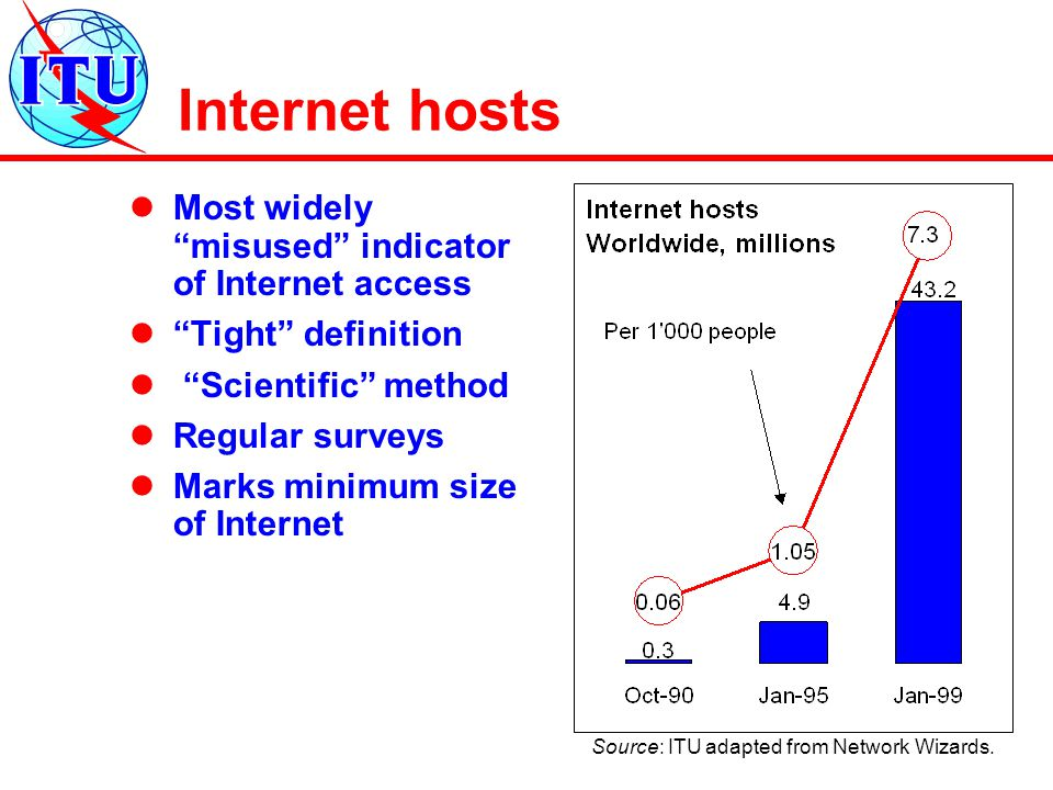 Most widely misused indicator of Internet access Tight definition Scientific method Regular surveys Marks minimum size of Internet Source: ITU adapted from Network Wizards.
