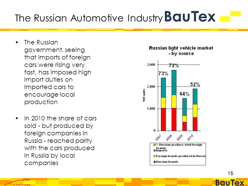 15 The Russian Automotive Industry The Russian government, seeing that imports of foreign cars were rising very fast, has imposed high import duties on imported cars to encourage local production In 2010 the share of cars sold - but produced by foreign companies in Russia - reached parity with the cars produced in Russia by local companies