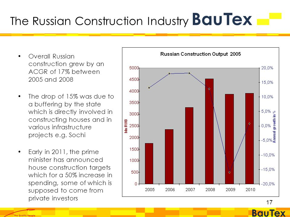 17 The Russian Construction Industry Overall Russian construction grew by an ACGR of 17% between 2005 and 2008 The drop of 15% was due to a buffering by the state which is directly involved in constructing houses and in various infrastructure projects e.g.