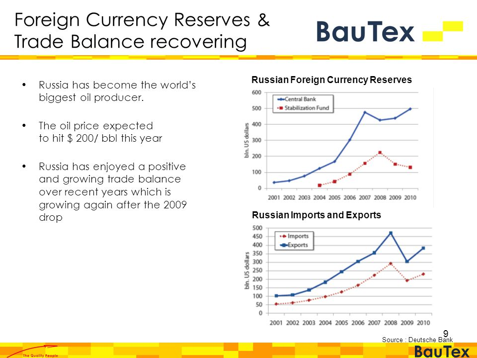 9 Foreign Currency Reserves & Trade Balance recovering Russian Foreign Currency Reserves Russian Imports and Exports Russia has become the world's biggest oil producer.