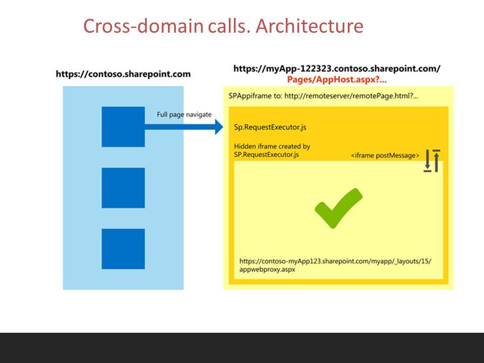 Cross-domain calls. Architecture