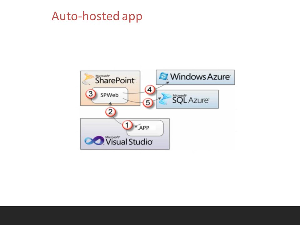 Autohosted Apps are installed to a host web on the customer's SharePoint Online tenancy, with components automatically installed into a Windows Azure website account.