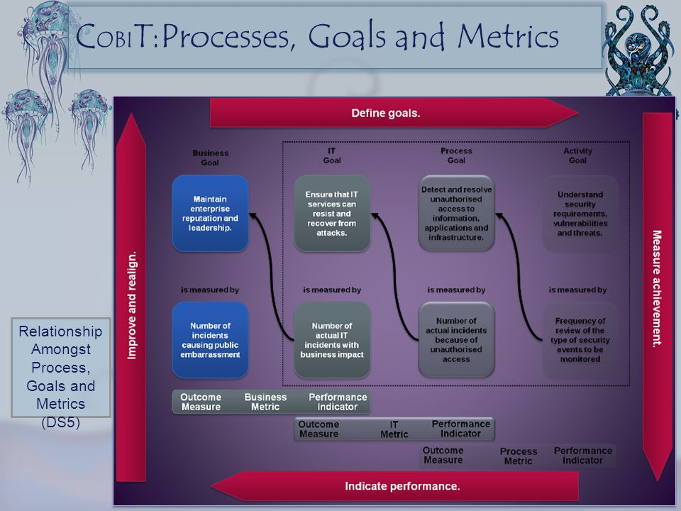Relationship Amongst Process, Goals and Metrics (DS5) C OBI T:Processes, Goals and Metrics