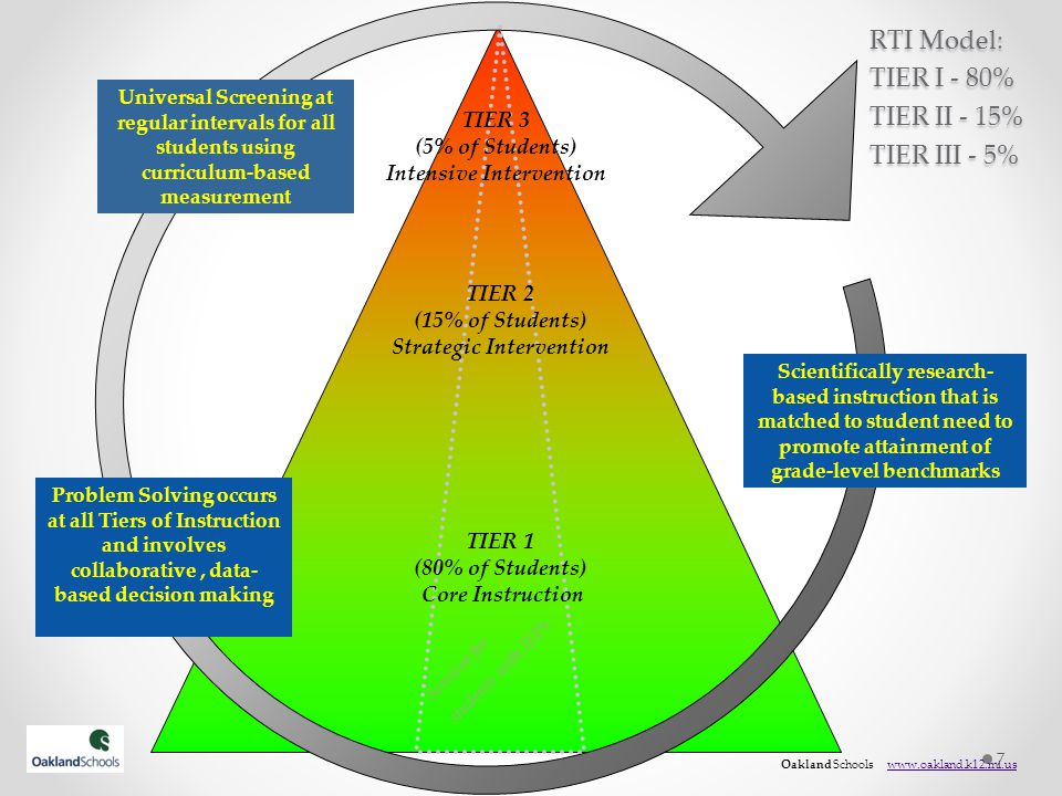 RtI Implementation- Infrastructure Examples of activities at the Infrastructure phase: Reengineer resources (e.g., staff, time, funds) to provide sufficient support for the long term implementation of this framework.