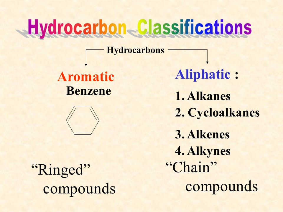 """Hydrocarbons Aromatic Aliphatic : 1. Alkanes 2. Cycloalkanes 3. Alkenes 4. Alkynes Benzene """"Ringed"""" compounds """"Chain"""" compounds"""