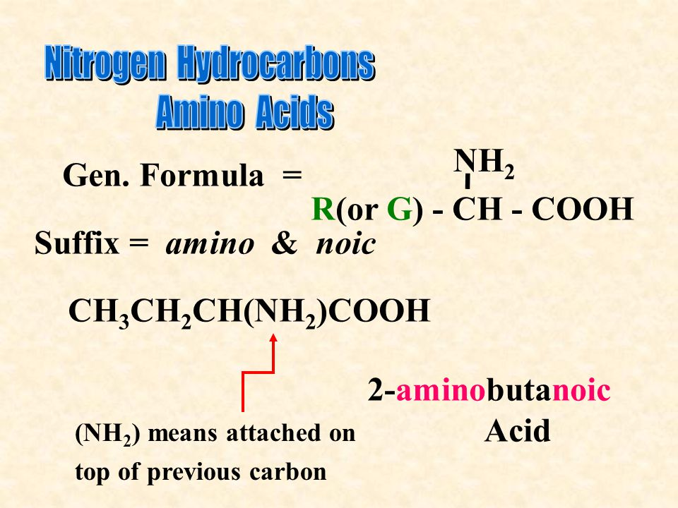 Gen. Formula = R(or G) - CH - COOH NH 2 - CH 3 CH 2 CH(NH 2 )COOH (NH 2 ) means attached on top of previous carbon 2-aminobutanoic Acid Suffix = amino