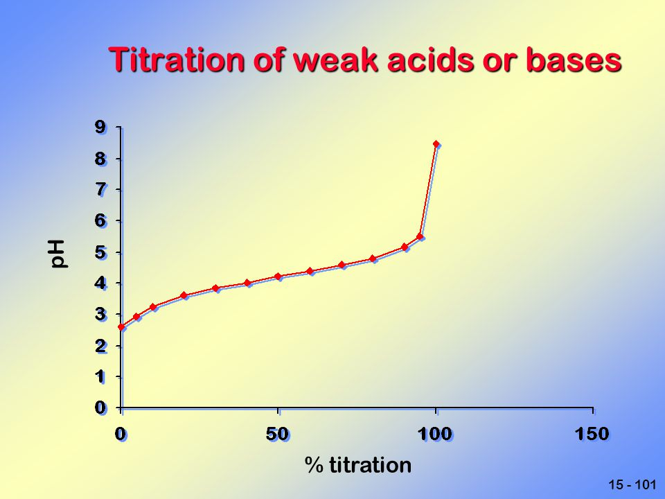 15 - 101 Titration of weak acids or bases % titration pH