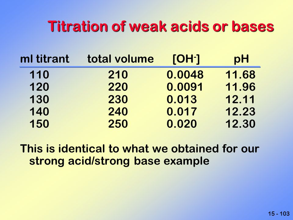 15 - 103 Titration of weak acids or bases ml titrant total volume [OH - ] pH 1102100.004811.68 1202200.009111.96 1302300.01312.11 1402400.01712.23 150