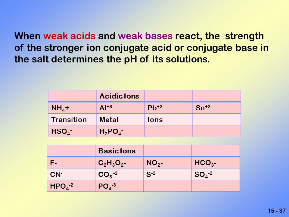 15 - 37 Acidic Ions NH 4 +Al +3 Pb +2 Sn +2 TransitionMetalIons HSO 4 - H 2 PO 4 - Basic Ions F-C2H3O2-C2H3O2-NO 2 -HCO 3 - CN - CO 3 -2 S -2 SO 4 -2