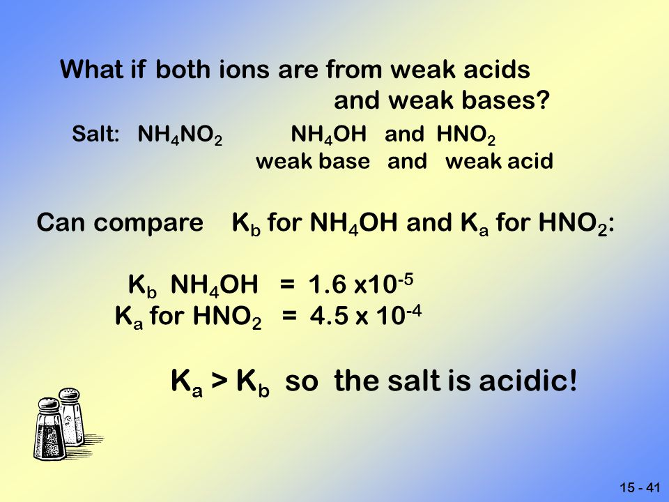 15 - 41 What if both ions are from weak acids and weak bases? Salt: NH 4 NO 2 NH 4 OH and HNO 2 weak base and weak acid Can compare K b for NH 4 OH an
