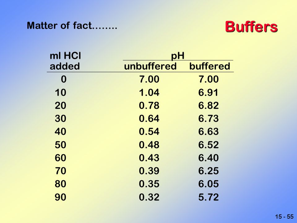 15 - 55 Buffers ml HCl pH added unbuffered buffered 07.007.00 101.046.91 200.786.82 300.646.73 400.546.63 500.486.52 600.436.40 700.396.25 800.356.05