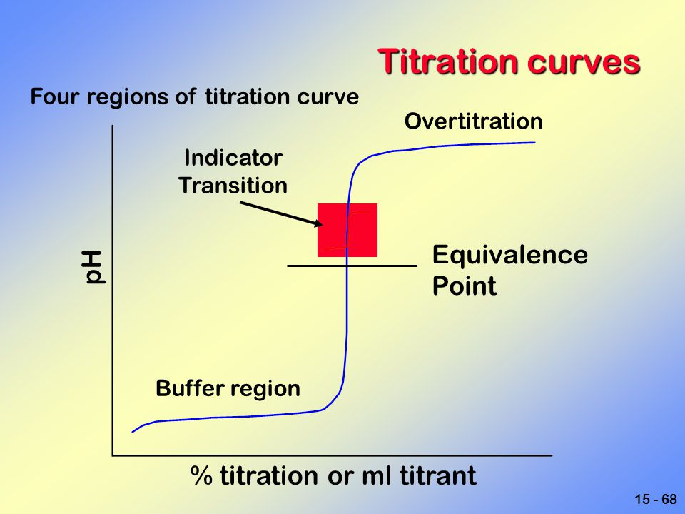 15 - 68 Titration curves pH Equivalence Point % titration or ml titrant Buffer region Overtitration Indicator Transition Four regions of titration cur