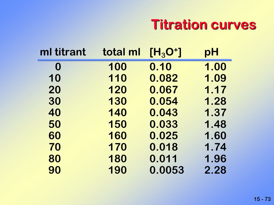 15 - 73 Titration curves ml titrant total ml[H 3 O + ]pH 0 1000.101.00 10 1100.0821.09 20 1200.0671.17 30 1300.0541.28 40 1400.0431.37 50 1500.0331.48