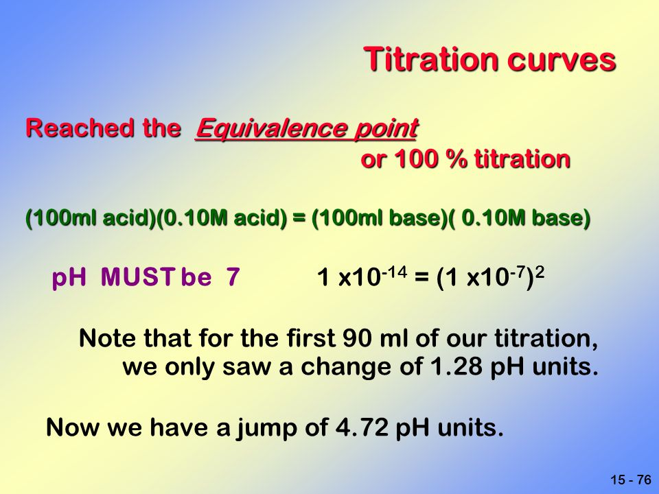 15 - 76 Titration curves Reached the Equivalence point or 100 % titration or 100 % titration (100ml acid)(0.10M acid) = (100ml base)( 0.10M base) pH M