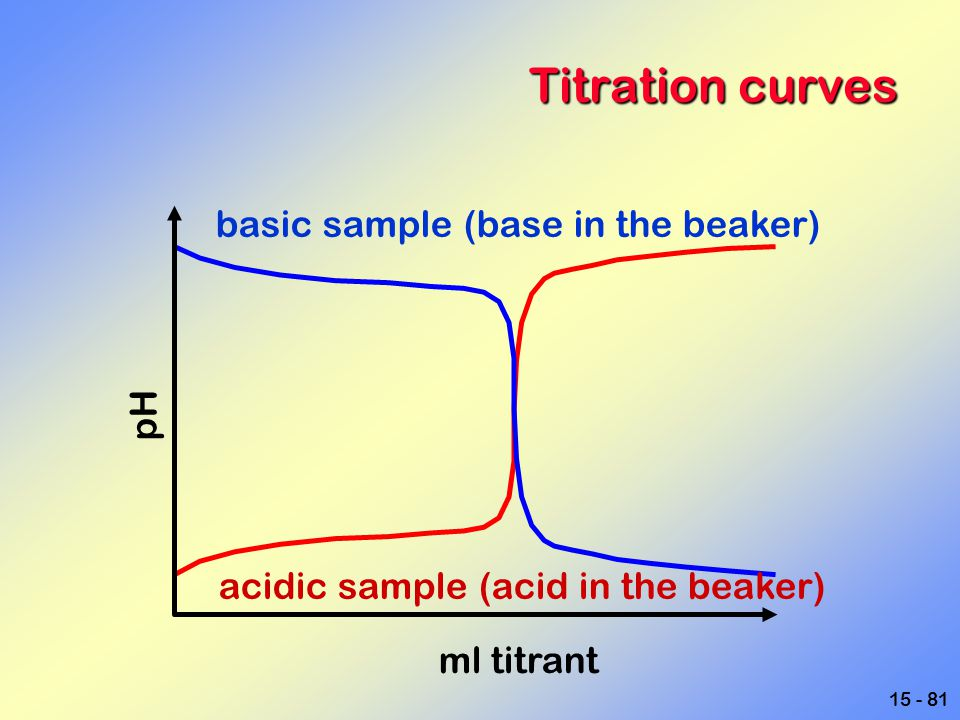 15 - 81 Titration curves pH ml titrant basic sample (base in the beaker) acidic sample (acid in the beaker)