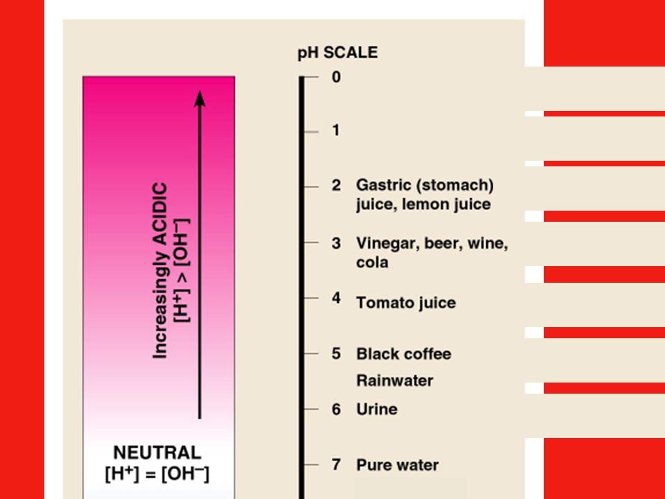 10X H + than in neutral 100X H + than in neutral 1000X H + than in neutr.