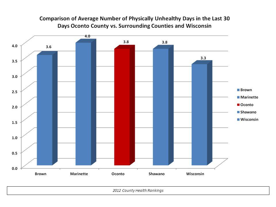 2012 County Health Rankings