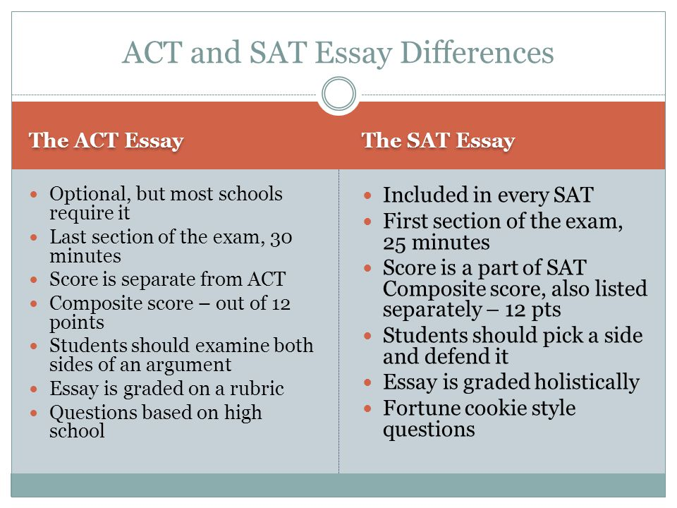 The ACT Essay The SAT Essay Optional, but most schools require it Last section of the exam, 30 minutes Score is separate from ACT Composite score – out of 12 points Students should examine both sides of an argument Essay is graded on a rubric Questions based on high school Included in every SAT First section of the exam, 25 minutes Score is a part of SAT Composite score, also listed separately – 12 pts Students should pick a side and defend it Essay is graded holistically Fortune cookie style questions ACT and SAT Essay Differences