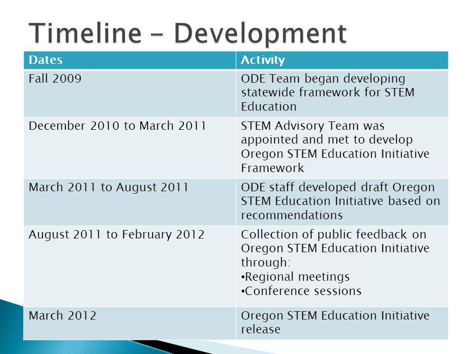DatesActivity Fall 2009ODE Team began developing statewide framework for STEM Education December 2010 to March 2011STEM Advisory Team was appointed an