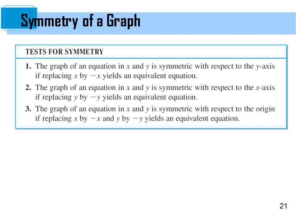 21 Symmetry of a Graph