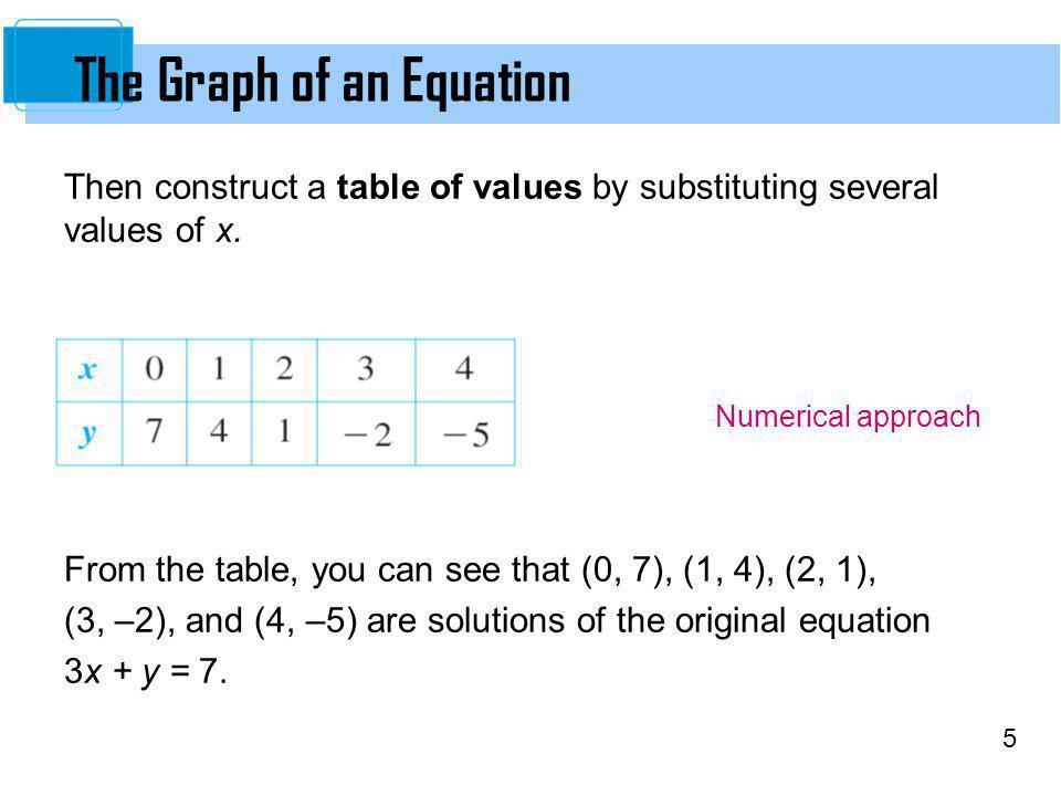 16 Symmetry of a Graph