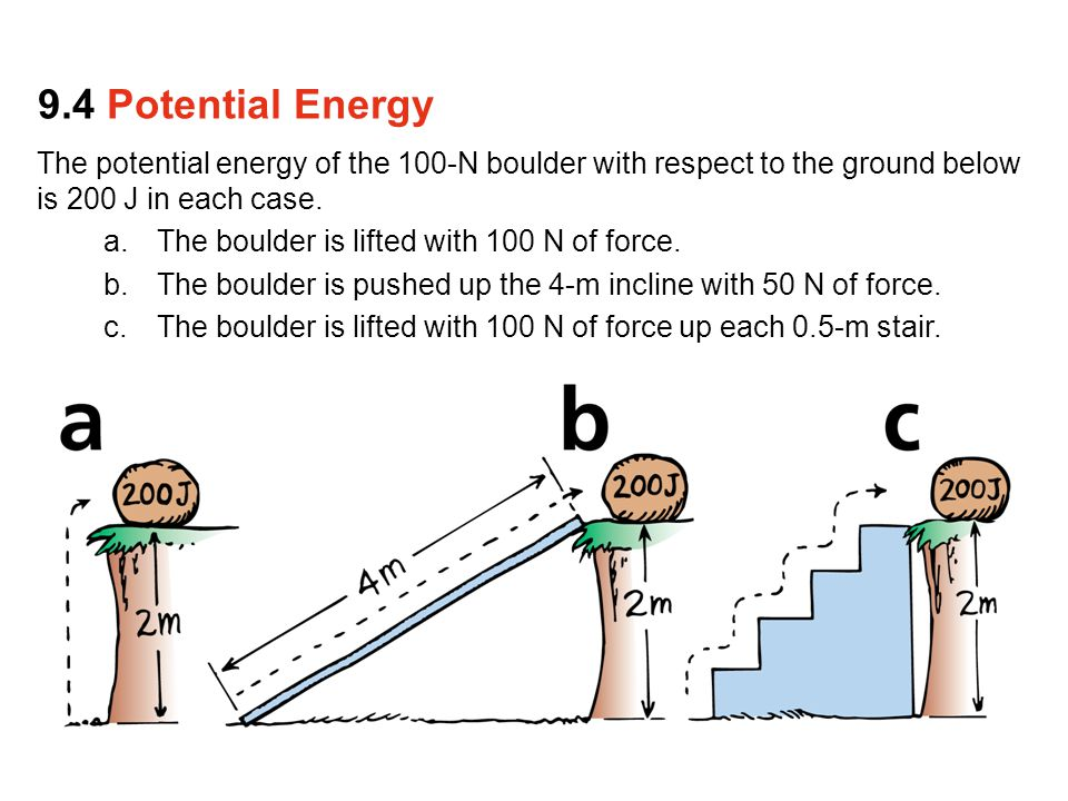 The potential energy of the 100-N boulder with respect to the ground below is 200 J in each case. a.The boulder is lifted with 100 N of force. b.The b
