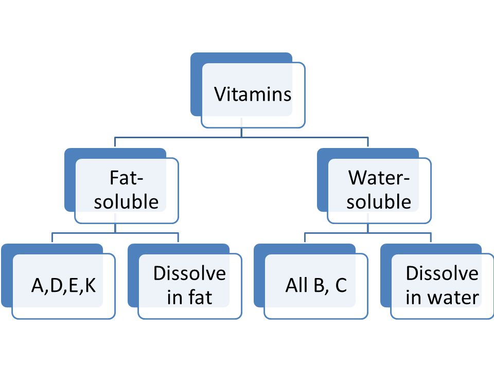 Vitamins Fat- soluble A,D,E,K Dissolve in fat Water- soluble All B, C Dissolve in water