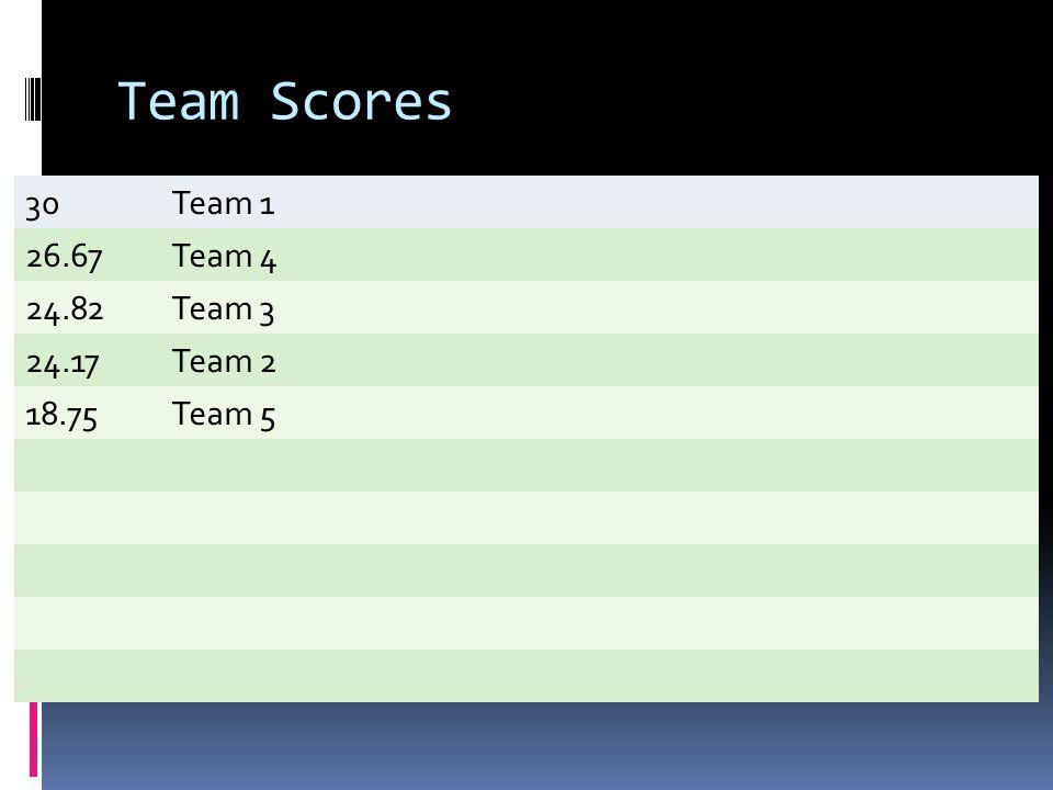Team Scores 30Team 1 26.67Team 4 24.82Team 3 24.17Team 2 18.75Team 5